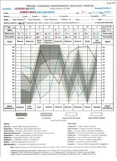 图文:T-JTA性格分析测验